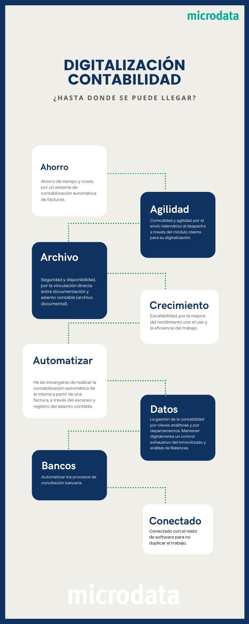 digitalizacion contable